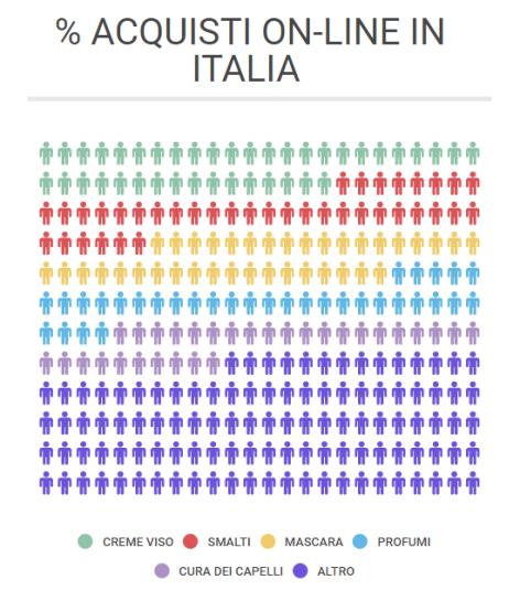 % ACQUISTI ON LINE ITALIA