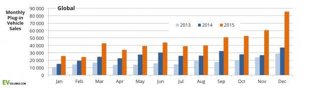 Auto-elettriche-un-2015-da-urlo-per-le-vendite-mondiali-e1457368956990