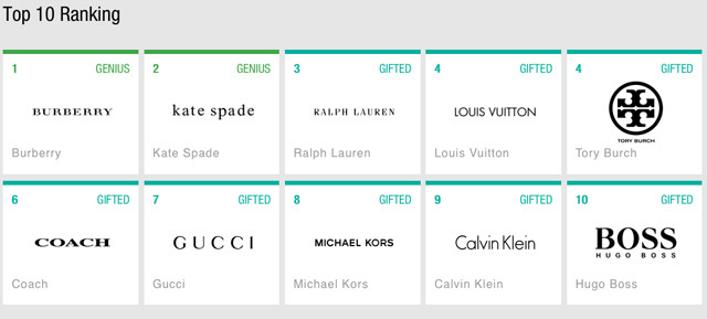 digital-iq-index-fashion-2015-top_10_usbrands